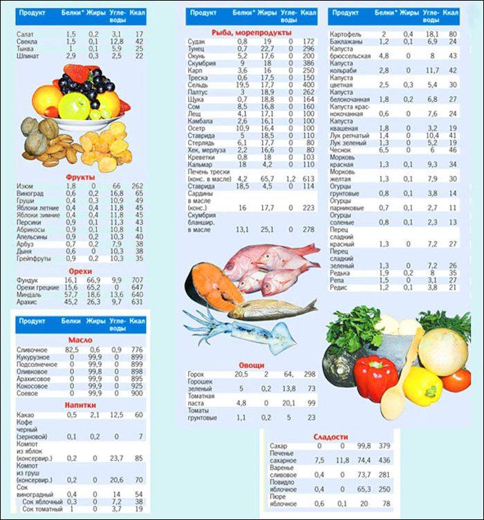 Примеры Белковой Диеты Спорт. Белковая диета для похудения: меню на неделю